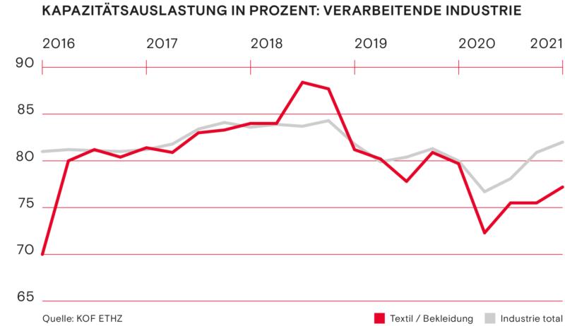 Kapazitaetsauslastung in Prozent Verarbeitende Industrie Fruehling 2021