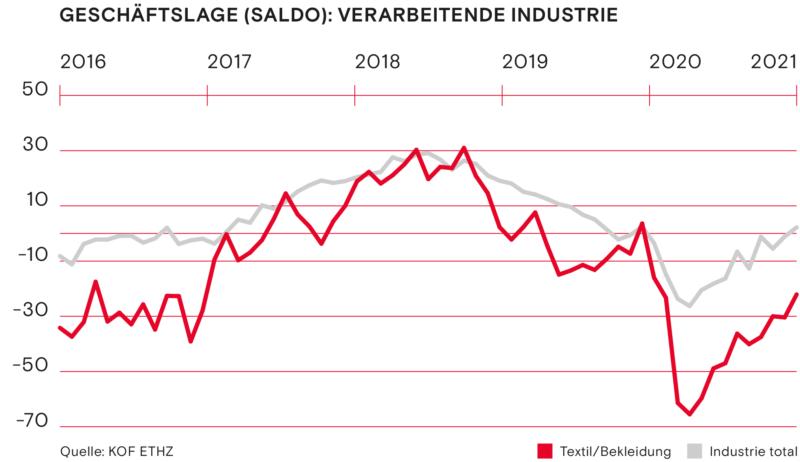 Geschaeftslage Saldo Verarbeitende Industrie Fruehling 2021