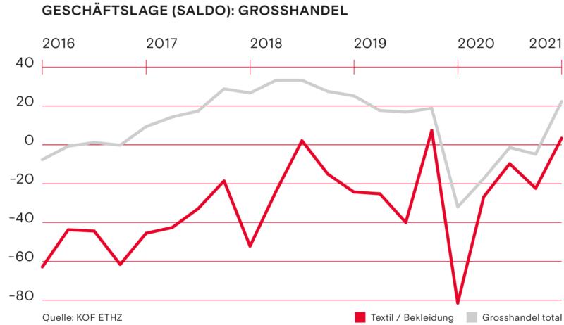 Geschaeftslage Saldo Grosshandel Fruehling 2021