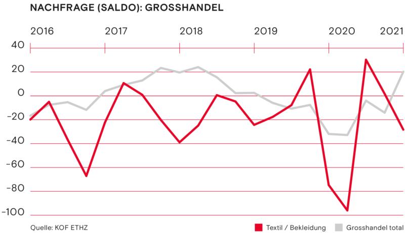 Nachfrage Grosshandel Fruehling 2021