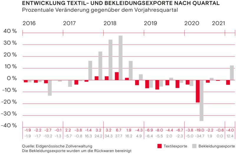 Entwicklung Textil und Bekleidungsexporte nach Quartal Fruehling 2021