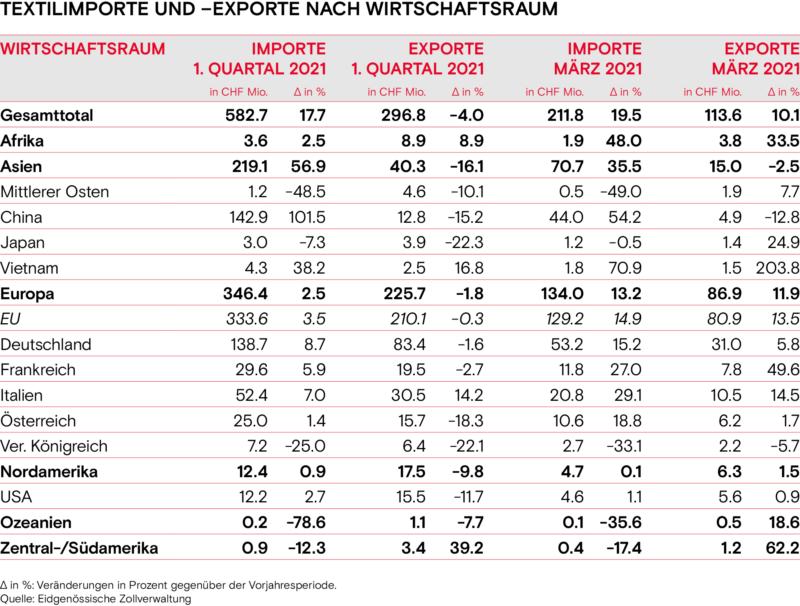 Textilimporte und Exporte nach Wirtschaftsraum Fruehling 2021