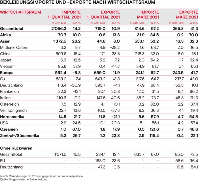 Bekleidungsimporte und Exporte nach Wirtschaftsraum Fruehling 2021