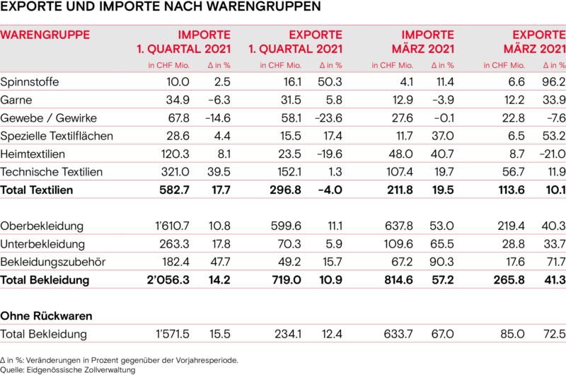 Exporte und Importe nach Warengruppen Fruehling 2021