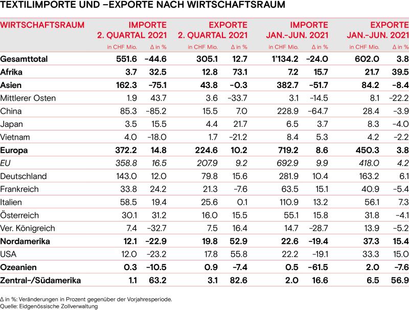 Textilimporte und exporte nach Wirtschaftsraum