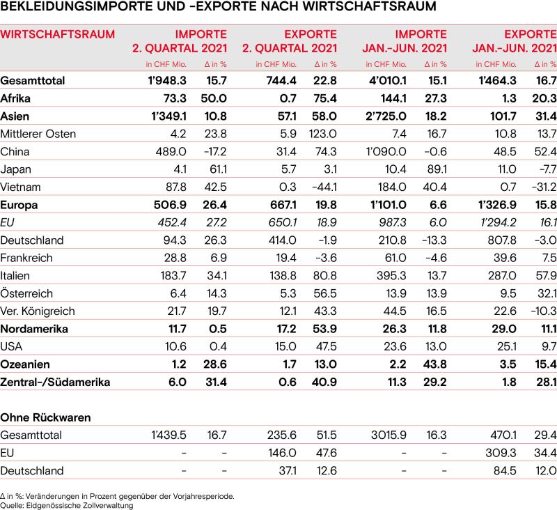Bekleidungsimporte exporte nach Wirtschaftsraum