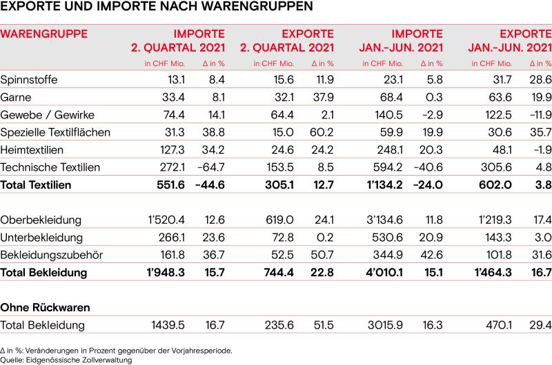 Exporte und Importe nach Warengruppen